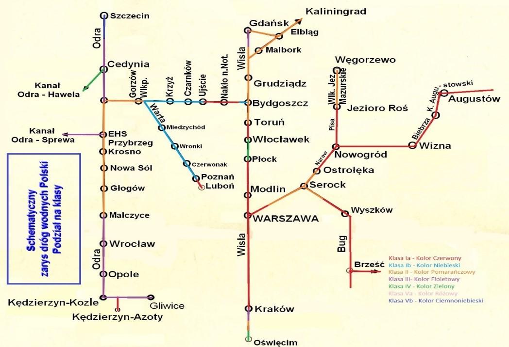 Schemat podziału na klasy dróg wodnych w Polsce